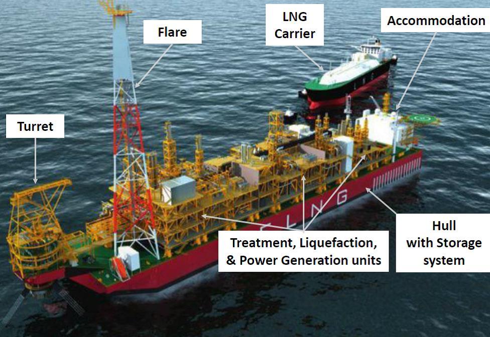 Le « FLNG » : la production et la liquéfaction du gaz ...