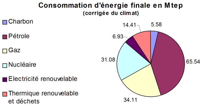 Index of spip img png - Consommation d energie ...
